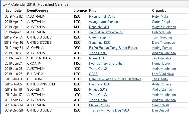 2019年海外RM1200kmオーバーのブルベ・LRMカレンダーが発表されたよ