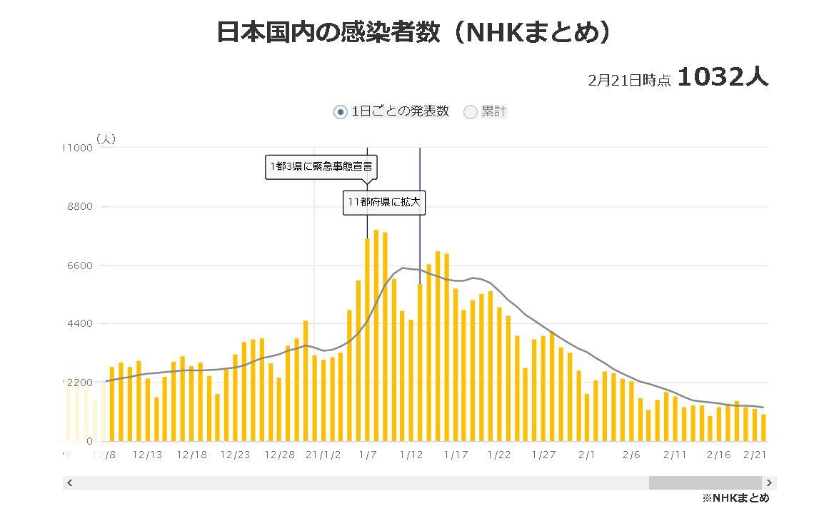 日本国内の感染者数(NHKまとめ)